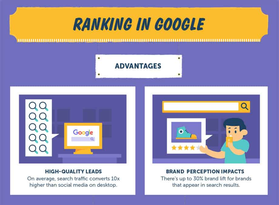 Advantages of Google Rankings