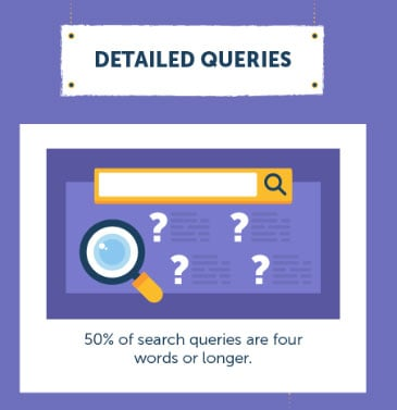 Long Tail Detailed Queries are Key